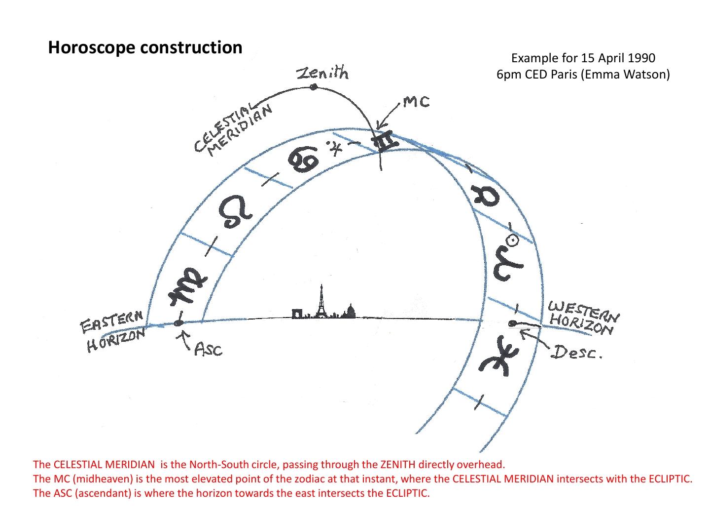 horoscope_construction